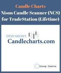 Steve Nison Candlestick Charts Candle Charts Nison Candle Scanner Ncs For Tradestation Lifetime