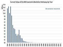 Warren Buffett Money Chart Warren Buffett Berkshire Hathaway Historical Returns