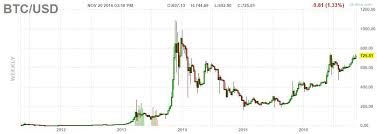 Bitcoin Stocks Go Balistic Tenbaggers In The Making