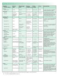 Hair Removal Comparison Chart Medical Insight Inc