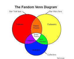Nerd Geek Dork Venn Diagram Geek Venn Diagram Magdalene Project Org