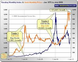 Investing In Financial Chaos Record Gold Growth The