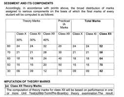 know your cbse cl 12th score by your