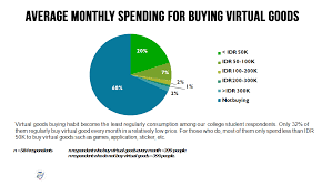 average monthly expenses college student millennials expense series the college student survey report jakpat