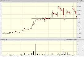 Ggi Stock Chart Gold The Dollar And Gold Equities Kitco News