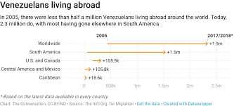 Charts Venezuela Venezuela These Four Charts Show Worsening Migrant Crisis