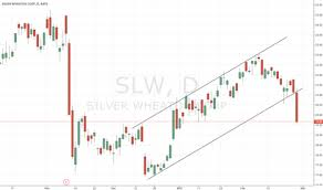 Slw Stock Quote Classy SLW Stock Price And Chart TradingView