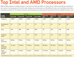 Intel Processor Comparison Chart Wiki Chip Showdown A Guide To The Best Cpus Pcworld