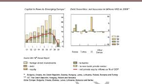 the role of foreign banks in emerging countries capital in flows to emering europe