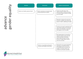 Womens Health East Advance Gender Equity Action Commitments