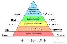 Key Skills Meaning Skill Wikipedia