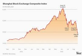 Chinas Stock Market Crash Explained In Charts Vox