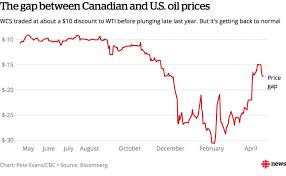 Oil Prices Alberta Chart Oil Surges Toward 70 And Stirs Dreams Of 100 Cbc News