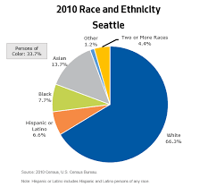 Usa Ethnicity Pie Chart 2017 About Seattle Opcd Seattle Gov