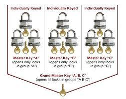 Master Key Blank Chart Honibee Co