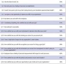 How Do You Feel About Your Present Workload Index Of Wp Content Uploads 2008 08