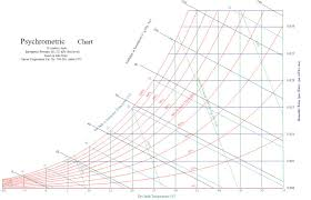 Online Psychrometric Chart Calculator Www