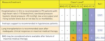 World Health Organization Blood Pressure Chart View Popup