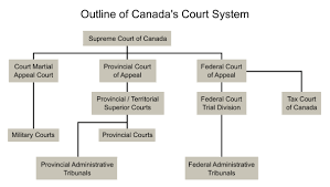 Federal Court Structure Chart Court System Of Canada Wikipedia