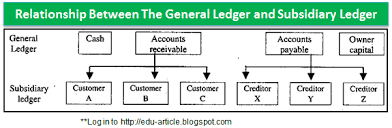General Ledgers Subsidiary Ledger Meaning Types Of Subsidiary Ledgers