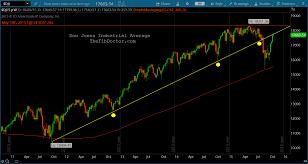 Dow Jones Industrial Average The Fib Doctor