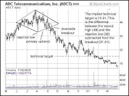 Trading Stocks Education Chart Patterns Diamond Top Reversal