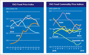 Thai Sugar Price Chart The Fao Food Price Index Started The New Year On Firmer