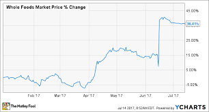Thi Stock Chart Why Whole Foods Market Inc Stock Has Gained 36 This Year