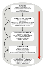 Preliminary Design Process Diagram Of A Typical Industrial Design Process Download