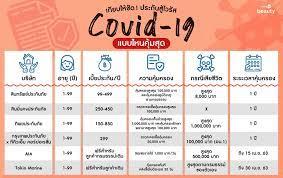 เทียบให้ชัด ประกันสู้ไวรัส Covid-19 แบบไหนคุ้มสุด! - Wongnai