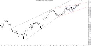 Charts August 2012 Reigning The Nifty Through Technical Analysis Reigning The