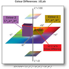 4 4 Lab Colour Space And Delta E Measurements Graphic
