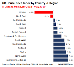 London Property Prices Chart London Housing Bust Prices Fall Sales Plunge To 2009 Level
