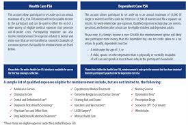 Benefits Employee Flexible Spending Account Fsa