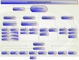 Generic Org Chart File Ae Org Chart Generic Png Wikimedia Commons