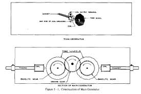 the hammond organ page tonewheel diagrams from the b3 manual