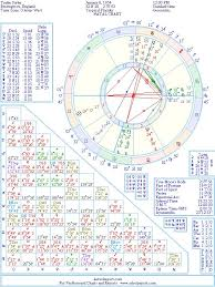 Sting Natal Chart Trudie Styler Natal Birth Chart From The Astrolreport A