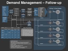 Go To Market Strategies Tactics Four Quadrant Go To Market