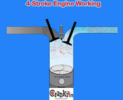 petrol engine principle working cycle explained 4 stroke petrol engine animation