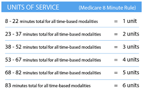 Medicare 8 Minute Rule Physical Therapy