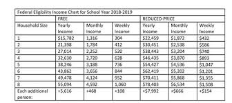 Reduced School Lunch Federal Income Chart National School Breakfast Lunch Program