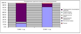 Реферат Статистика кредита ru Из данной диаграммы очевидно что наибольший удельный вес в 2000 году в объеме выданных кредитов принадлежал кредитам на неотложные нужды и составил 83