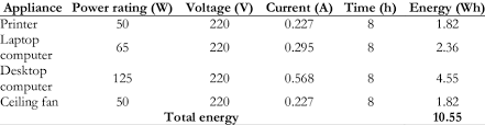 ysis of energy consumed by the appliances