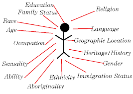 intersectionality subcultures and sociology an image of a stick figure connected by red lines to words that represent various aspects