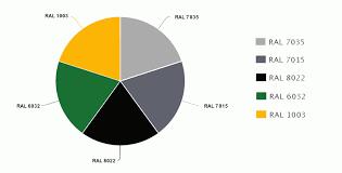Ral Colour Chart Terragrate