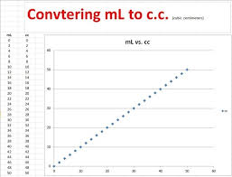 Frequently Asked Questions In Cosmology What Is 1 4 Cc In Ml