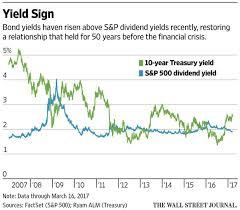 Stocks Vs Bonds Total Shareholder Yield In The S P 500