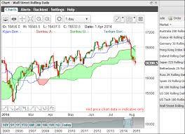 Live Stock Trading Charts Mark Boardman Forex Trader