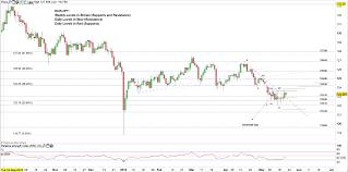 Bullish Sentiment Chart Eur Jpy Price Forecast Bullish Sentiment Grows After