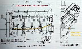460 ford engine oil passage diagram wiring diagram for you • big block chevy info grumpys performance garage 460 ford engine vacuum diagram 1997 ford 460 engine